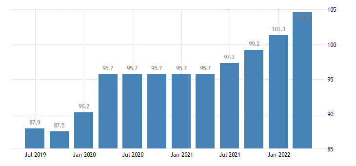 belgium service producer prices security investigation activities eurostat data