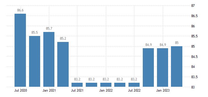belgium service producer prices telecommunications eurostat data