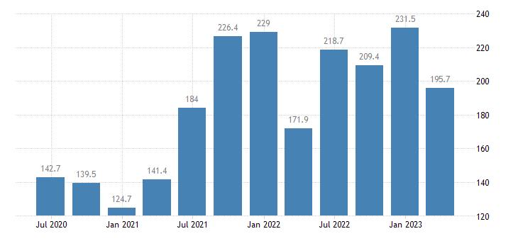 belgium service producer prices water transport eurostat data