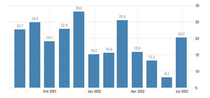 belgium services confidence indicator eurostat data