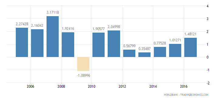 belgium services etc  value added annual percent growth wb data