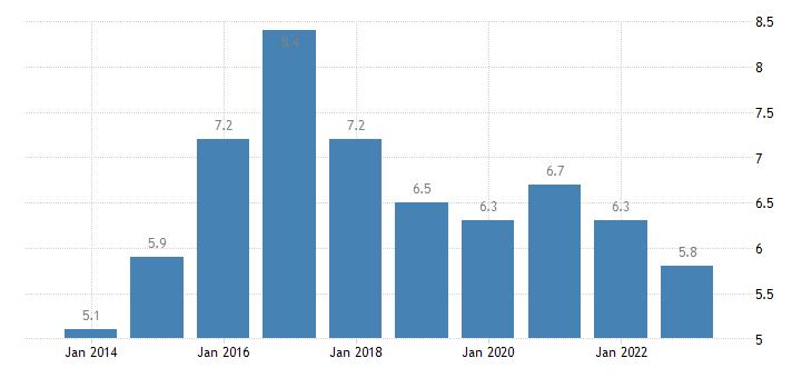 belgium severe material deprivation rate eurostat data