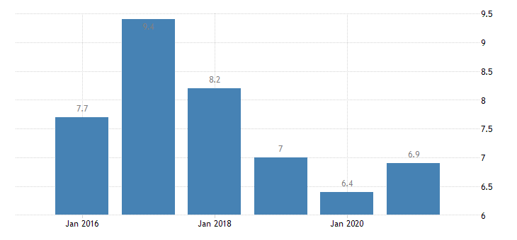 belgium severe material deprivation rate females eurostat data