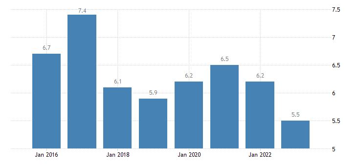 belgium severe material deprivation rate males eurostat data