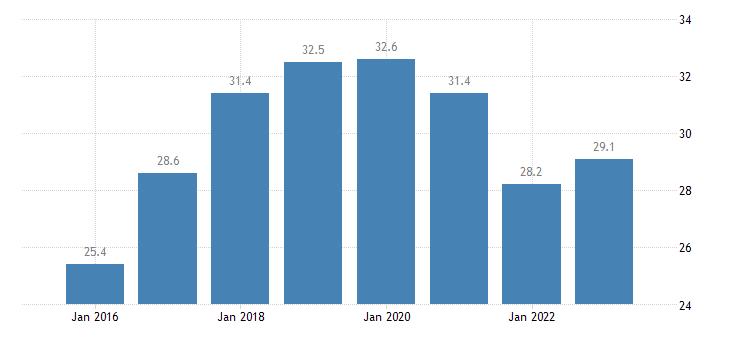 belgium share of enterprises turnover on e commerce medium enterprises 50 249 persons employed without financial sector eurostat data