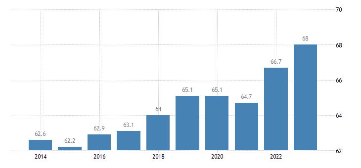 belgium share of trade with the eu share of exports to eu eurostat data