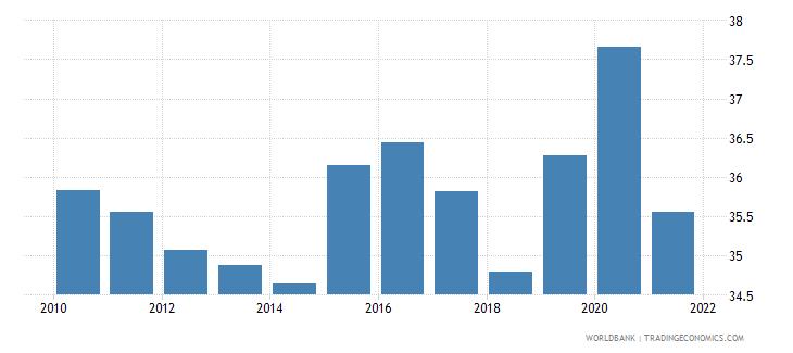 belgium social contributions percent of revenue wb data