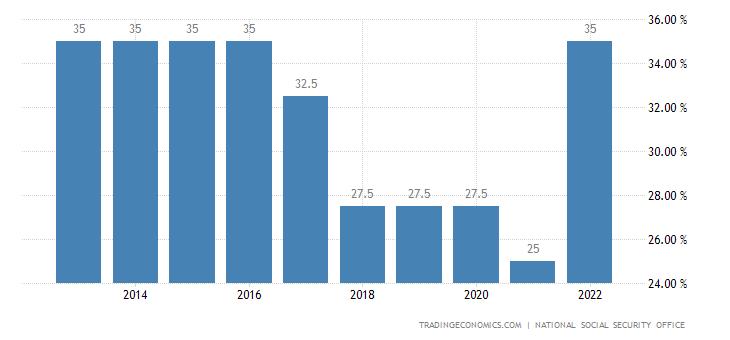 Belgium Social Security Rate For Companies
