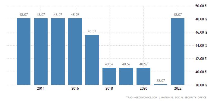Belgium Social Security Rate