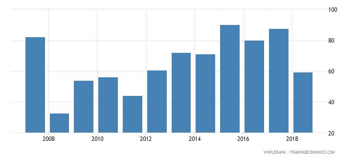 belgium stock market capitalization to gdp percent wb data