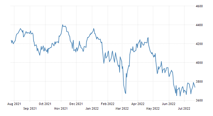 Belgium Stock Market (BEL20)