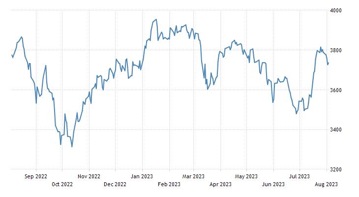 Belgium Stock Market Index (BE20)