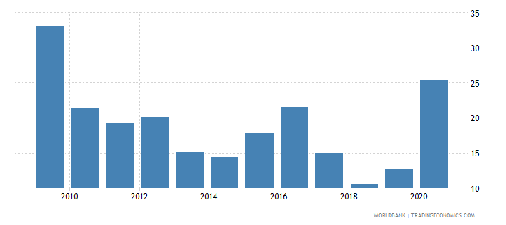 belgium stock price volatility wb data