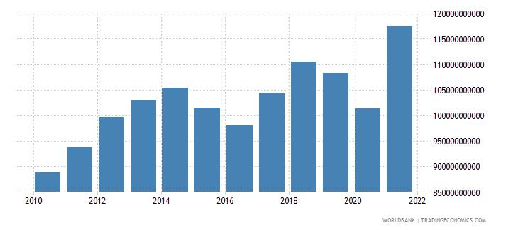 belgium tax revenue current lcu wb data