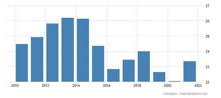 belgium tax revenue percent of gdp wb data