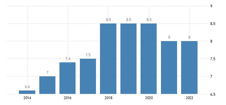 belgium temporary employees eurostat data