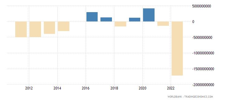 belgium terms of trade adjustment constant lcu wb data