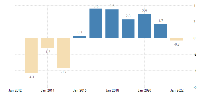 belgium terms of trade exports of goods eurostat data