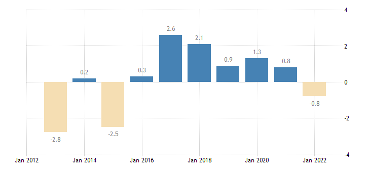 belgium terms of trade exports of goods services eurostat data
