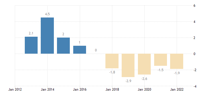 belgium terms of trade exports of services eurostat data