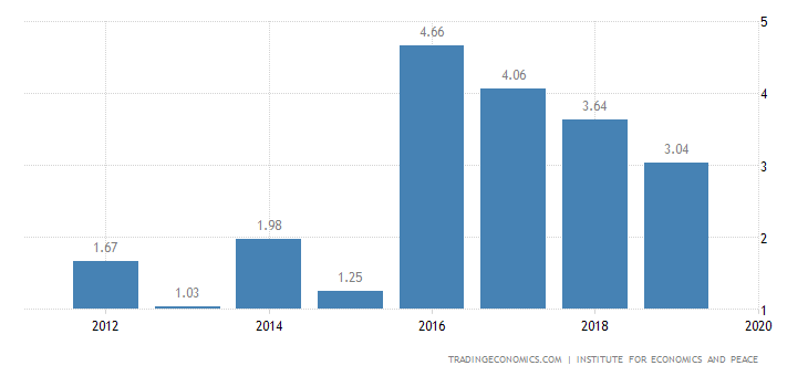 Belgium Terrorism Index