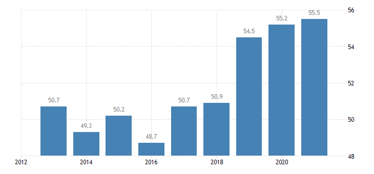 belgium tertiary educational attainment females eurostat data