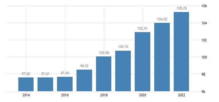 belgium the real gross disposable income of households per capita idx 2008 eurostat data