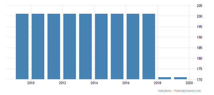 belgium time required to get electricity days wb data