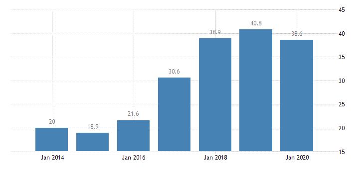 belgium total financial sector liabilities central bank eurostat data