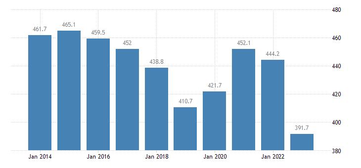 belgium total financial sector liabilities consolidated eurostat data