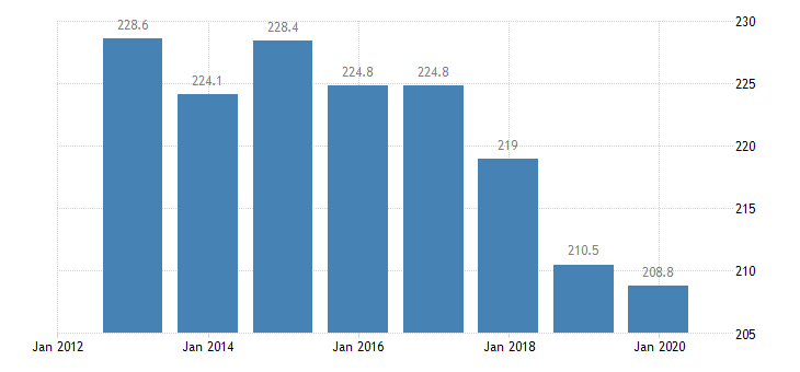 belgium total financial sector liabilities consolidated monetary financial institutions other than central bank eurostat data