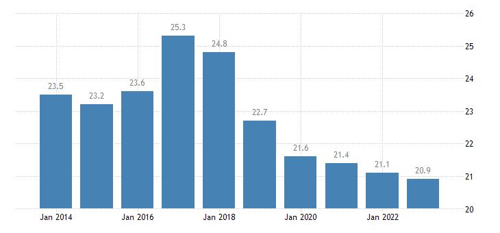 belgium total financial sector liabilities debt securities consolidated eurostat data