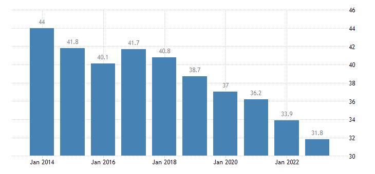 belgium total financial sector liabilities debt securities eurostat data
