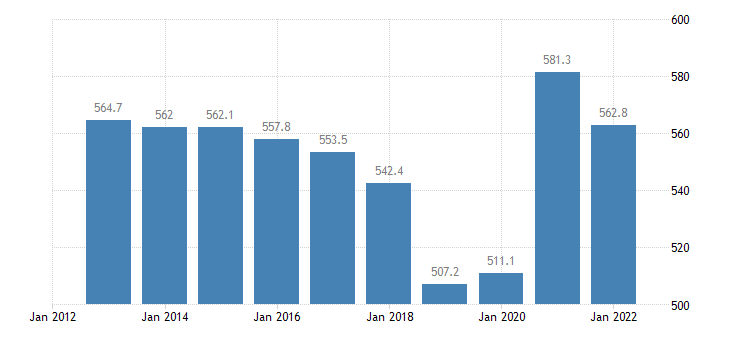belgium total financial sector liabilities excluding sdrs eurostat data