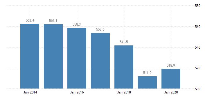 belgium total financial sector liabilities financial corporations eurostat data