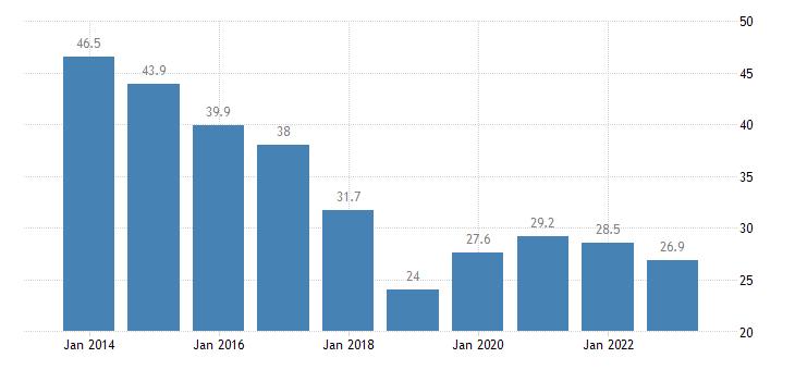 belgium total financial sector liabilities loans consolidated eurostat data