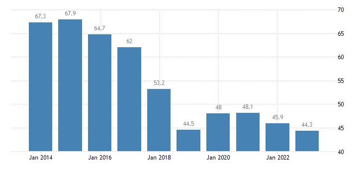 belgium total financial sector liabilities loans eurostat data