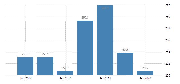 belgium total financial sector liabilities monetary financial institutions eurostat data