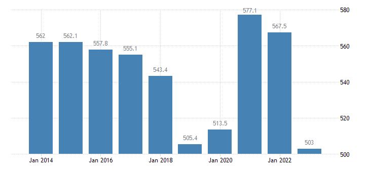 belgium total financial sector liabilities non consolidated eurostat data