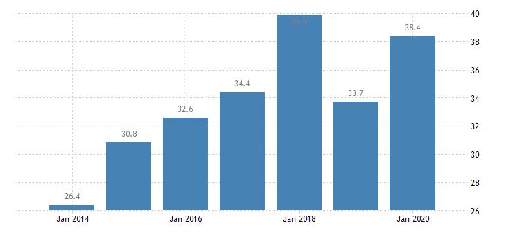 belgium total financial sector liabilities non mmf investment funds eurostat data