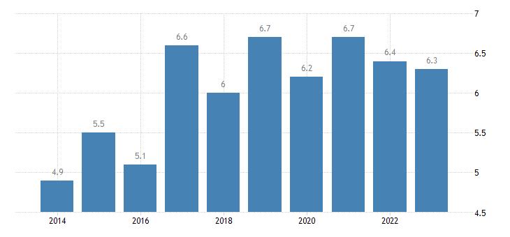 belgium total financial sector liabilities other accounts receivable payable eurostat data
