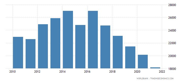 belgium total fisheries production metric tons wb data