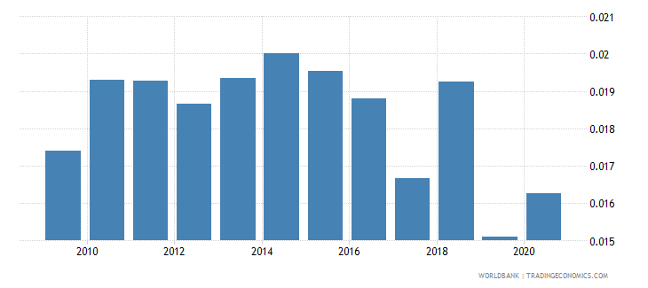 belgium total natural resources rents percent of gdp wb data