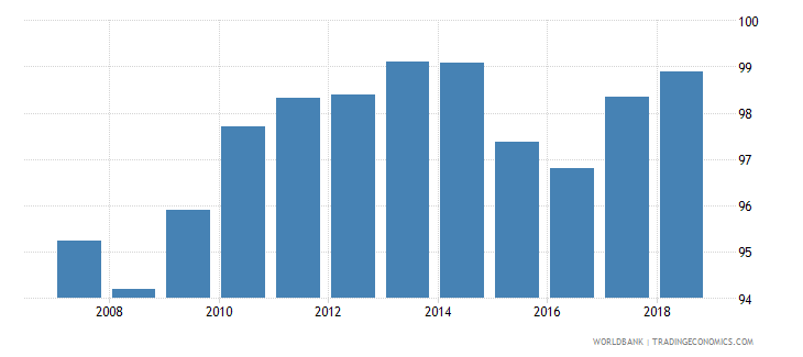 belgium total net enrolment rate lower secondary female percent wb data