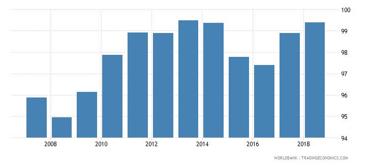 belgium total net enrolment rate lower secondary male percent wb data