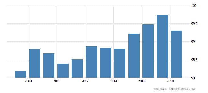 belgium total net enrolment rate primary male percent wb data