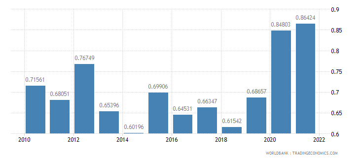 belgium total reserves in months of imports wb data