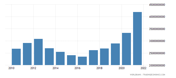 belgium total reserves includes gold us dollar wb data