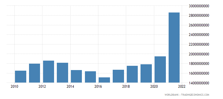 belgium total reserves minus gold us dollar wb data