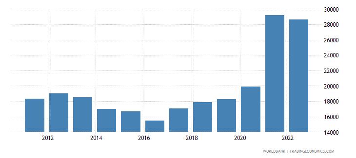 belgium total reserves wb data